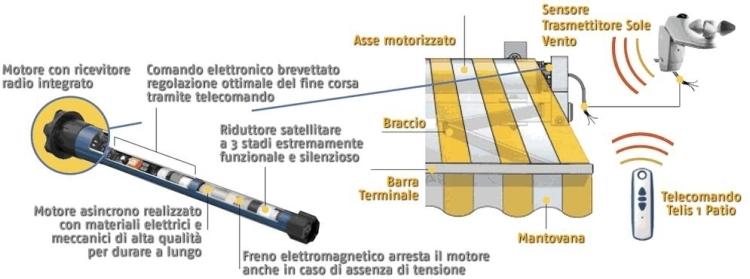 Schema Elettrico Per Tende Da Sole : Somfy al servizio dell utente