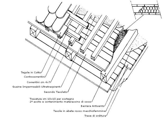 Correntino del tetto for Falda significato