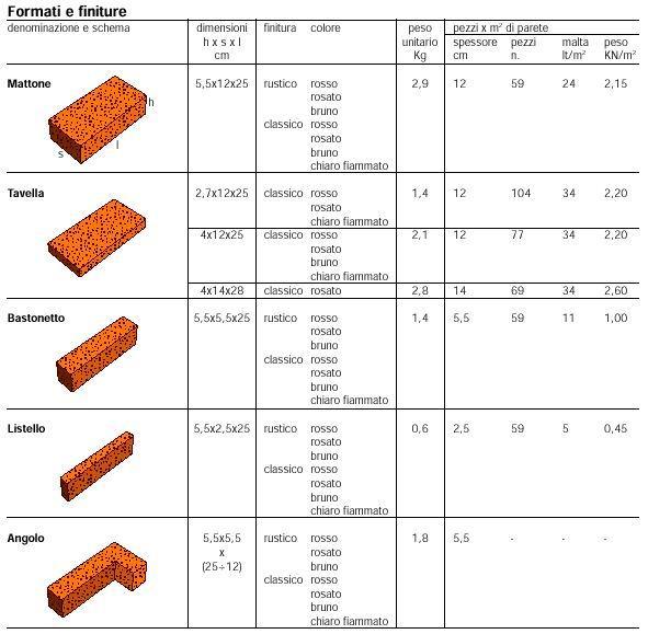 Dimensioni mattoni pieni faccia vista confortevole for Disegni di mattoni a casa
