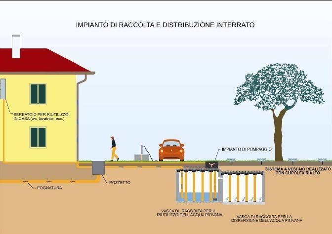 Vasche per recupero e dispersione delle acque meteoriche