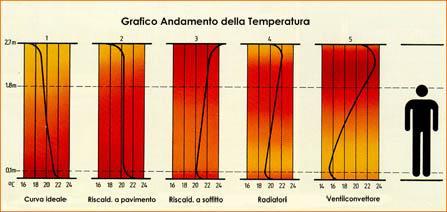 Il riscaldamento a pavimento termoclimatizzato a basso spessore