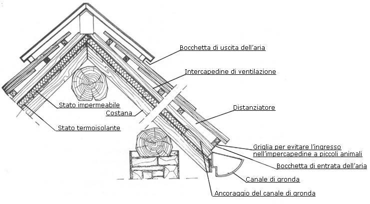 Coperture in scandole di legno for Montaggio tetto in legno ventilato