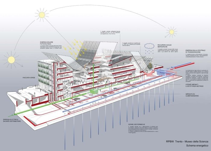 Le albere for Architecture si