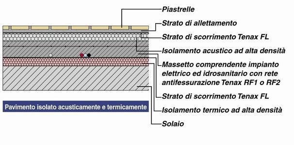 Reti e membrane nella realizzazione di pavimenti for Isolamento termico alta temperatura