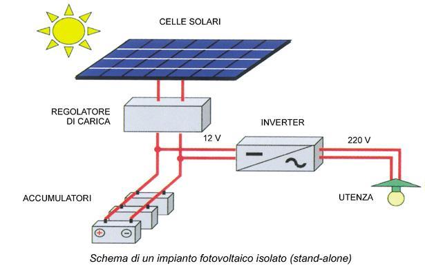 Schema Elettrico Regolatore Di Carica Per Pannelli Solari : Tecnologia fotovoltaica l elettricità dal sole