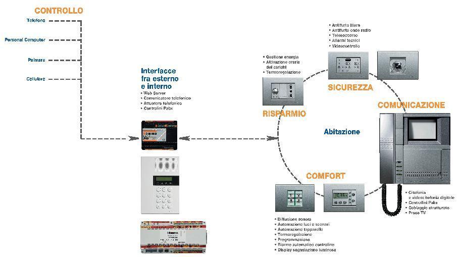Schema impianto telefonico domestico ramo che andr al - Sistema allarme casa migliore ...