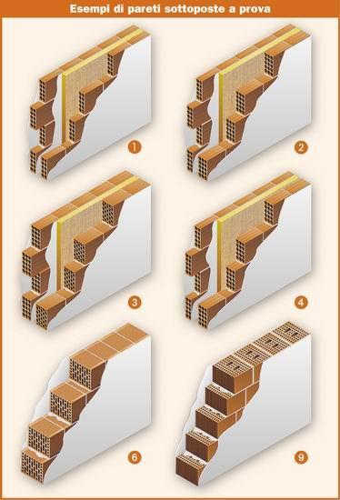 Muratura di mattoni pieni intonacati sulle due facce for Due case di mattoni storia