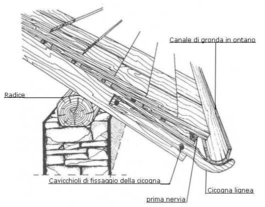 Coperture in scandole di legno for Tetto in legno dwg