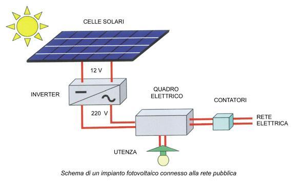 Schema Collegamento Impianto Fotovoltaico Alla Rete : Tecnologia fotovoltaica l elettricità dal sole