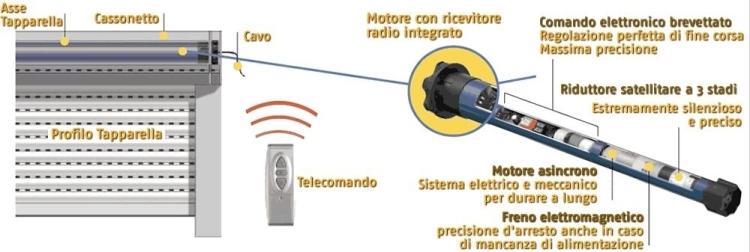 Schema Elettrico Per Serrande : Schema elettrico motore per serrande