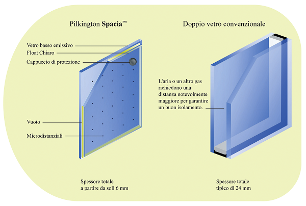 Pilkington Spacia™, vetro per lisolamento termico