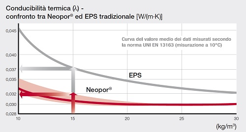 Caratteristiche fisiche Neopor