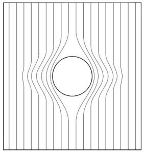 Fig.1 Deviazioni del flusso di tensioni