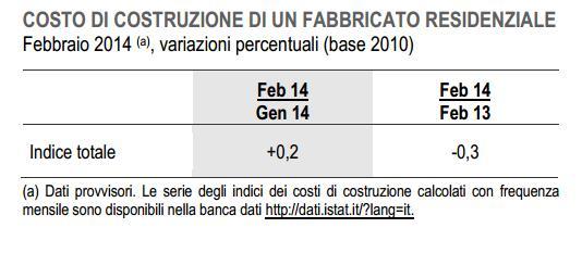 Costo di costruzione febbraio 2014 for Costo di costruzione casa