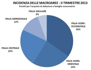 -16% le erogazioni per l'acquisto della casa 1