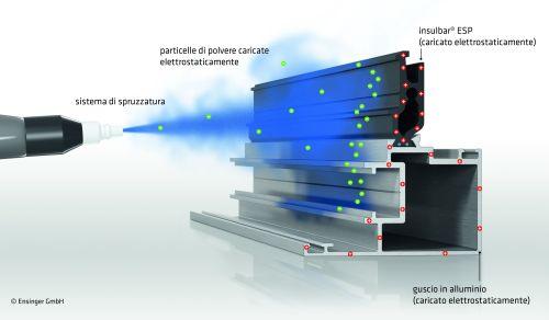 Nel rivestimento a polveri le particelle di colore caricate elettricamente vengono attirate dal profilo termoisolante insulbar ESP modificato elettrostaticamente. Anche nel caso di un profilo assemblato con solo un guscio in metallo e quindi difficilmente rivestibile, si forma uno strato uniforme di polvere.