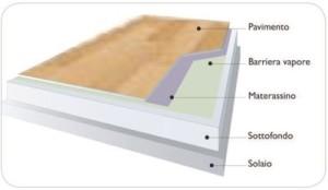 Schema  della stratigrafia di posa del parquet flottante