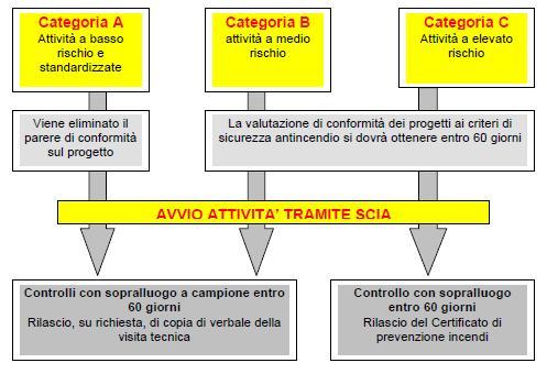 Tabella di sintesi delle categorie