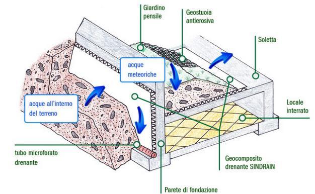 Umidit di risalita risolta con geocomposito drenante for Linee d acqua in plastica vs rame