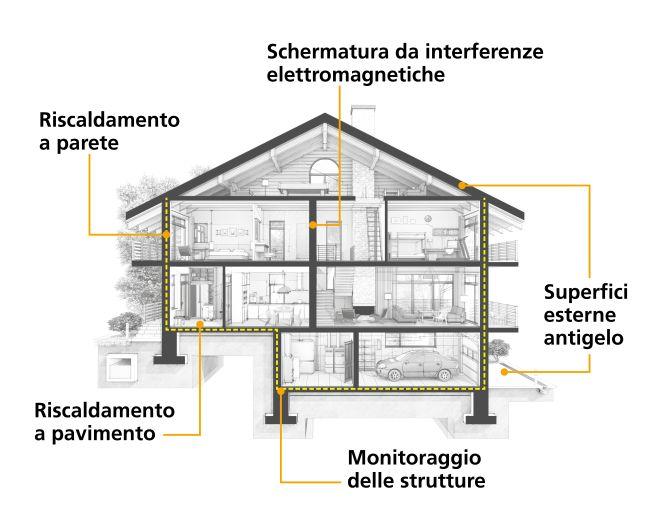 Le possibile future applicazioni del calcestruzzo al grafene nell'abitazione di domani (Italcementi)