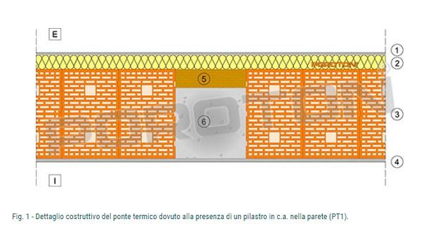 Dettaglio del ponte termico dovuto alla presenza di un pilastro in c.a.