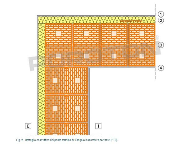 Ponti termici soluzioni d angolo con e senza pilastro - Pilastro portante ...