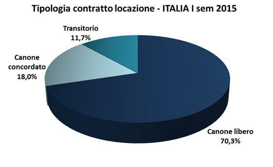 Locazioni analisi socio demografica for Detrazione canone locazione