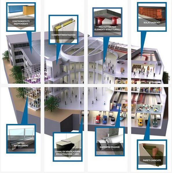 Sistemi protettivi prodotti e commercializzati da Promat S.p.A..