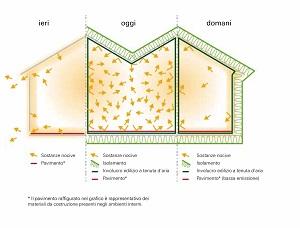 3 Roto Finestre per tetti Grafico Vivere sano