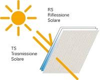 33 Finestre per tetti Roto Riflessione e Trasmissione solare