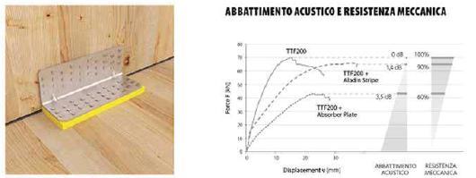 4. Angolare a taglio combinato con profilo di isolamento acustico. Installazione e risultato dei test di comportamento meccanico ed acustico.