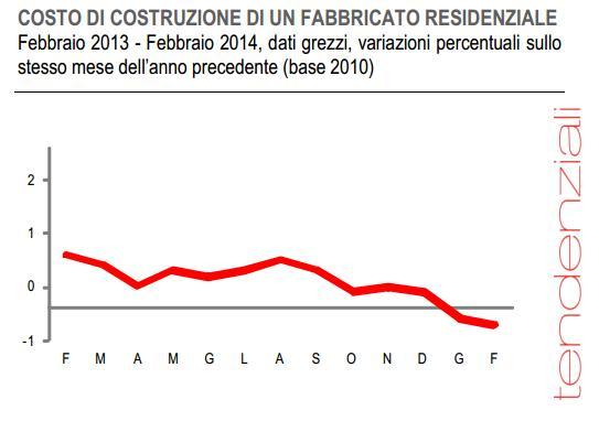 Costo di costruzione febbraio 2014 for Costo di costruzione adobe