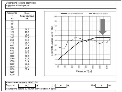 Fig. 4 – Report verifica fonometrica