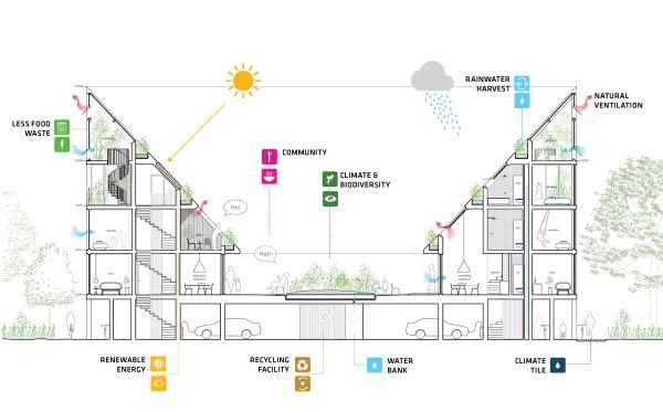 Schema delle prestazioni ambientali del complesso New Angle in Danimarca