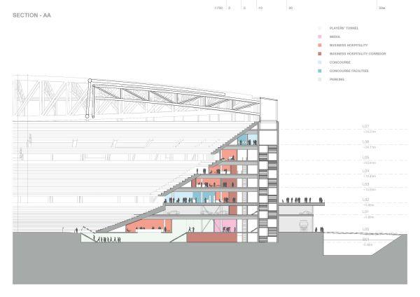 Sezione trasversale tipo del nuovo stadio Feyenoord a Rotterdam