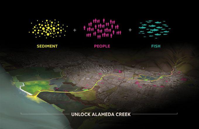Sintesi concettuale del progetto Unlock Alameda Creek