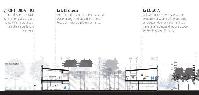 Scuola Legnago, SEZIONE LONGITUDINALE