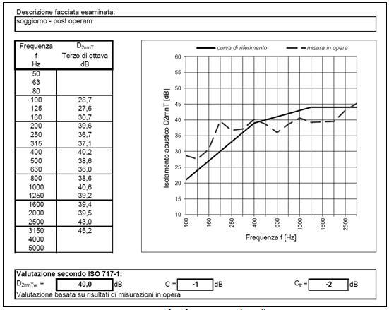 Figura 7 - Report verifica fonometrica dopo l'intervento