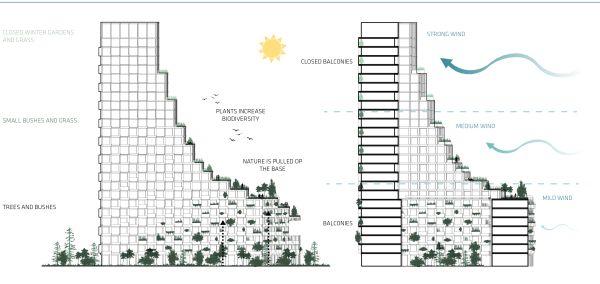 Schema del funzionamento ambientale del complesso Cph Common House
