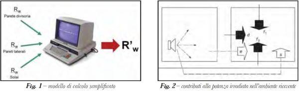 """Calcolo del potere fonoisolante apparente R'w"""""""