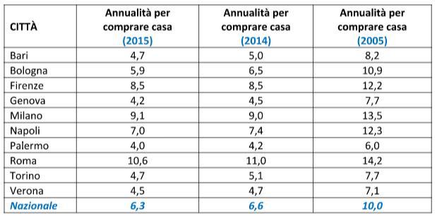Annualità dello stipendio per acquisto casa nelle città italiane