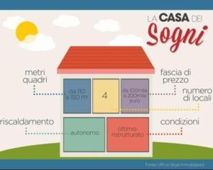 Nel 2015 gli italiani ambiscono a case più grandi 1
