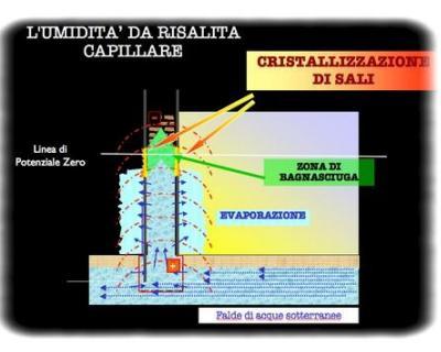 Umidit da risalita capillare la risposta dal magnetismo - Risalita capillare ...