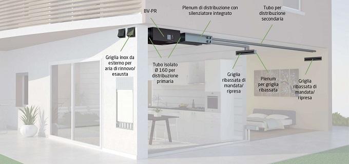 Ventilazione meccanica controllata BV-PR a soffitto