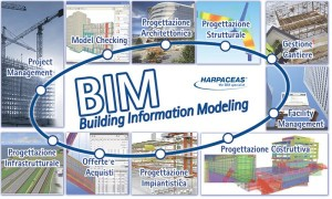 Terza edizione del primo master per BIM manager
