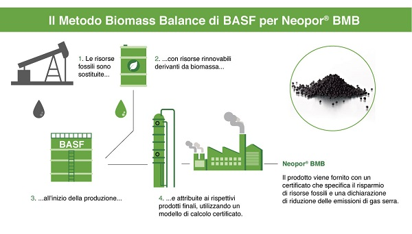 Metodo Biomass Balance di BASF