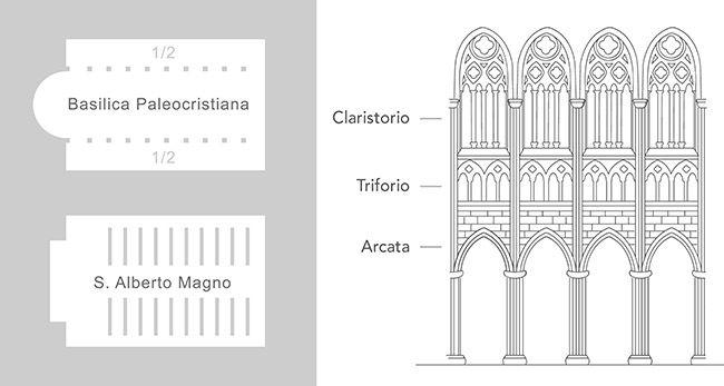Cappella di S. Alberto Magno: Basilica post-romanica moderna