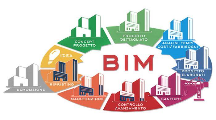 BIM, LCA, edilizia digitale e circolare