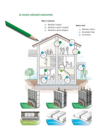 Casa_prodotti_verticale_low
