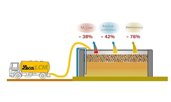 Argilla espansa Leca LCM - riduce le emissioni di gas serra